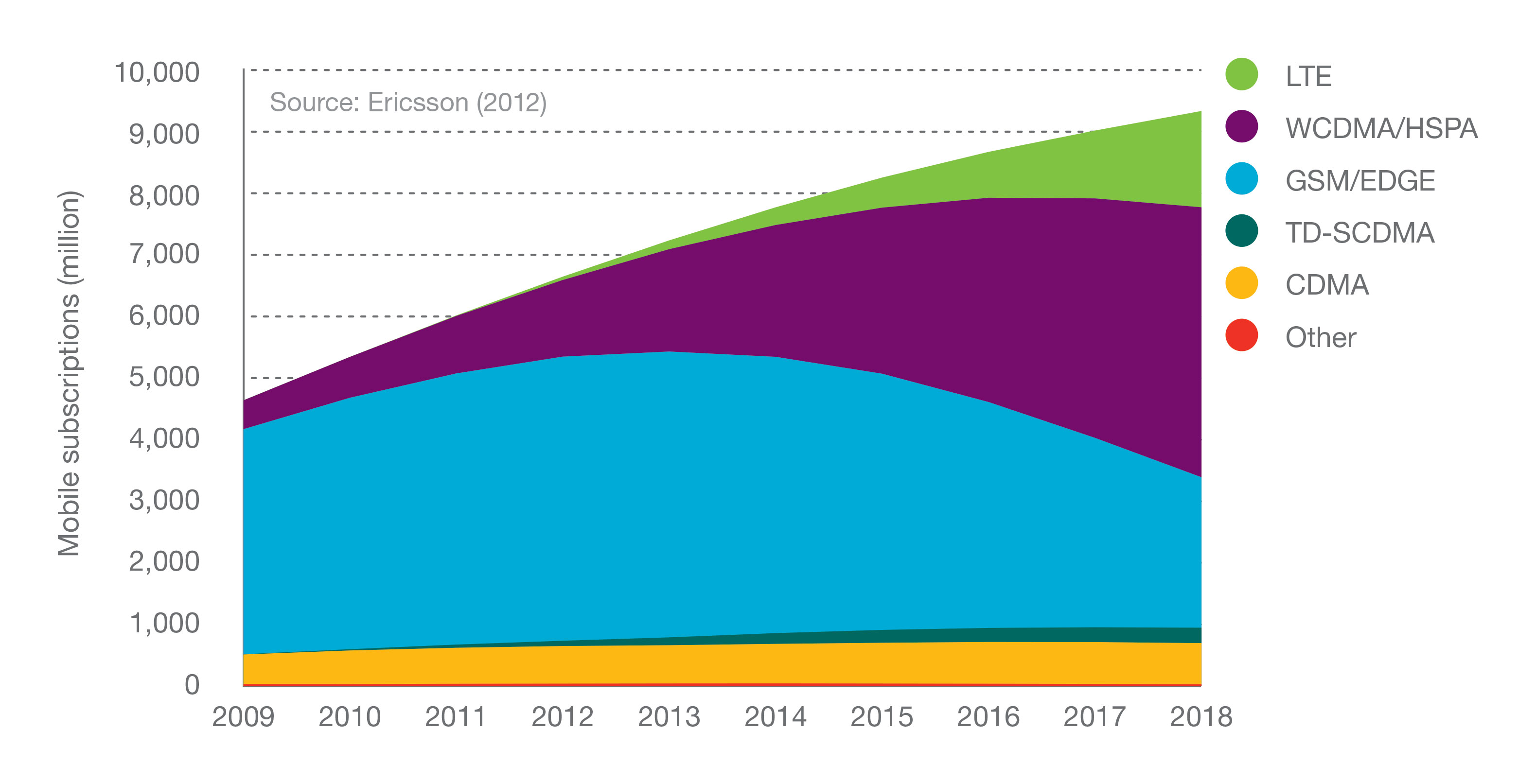 Figure 5: Mobile subscriptions by technology, 2009-2018 jpeg