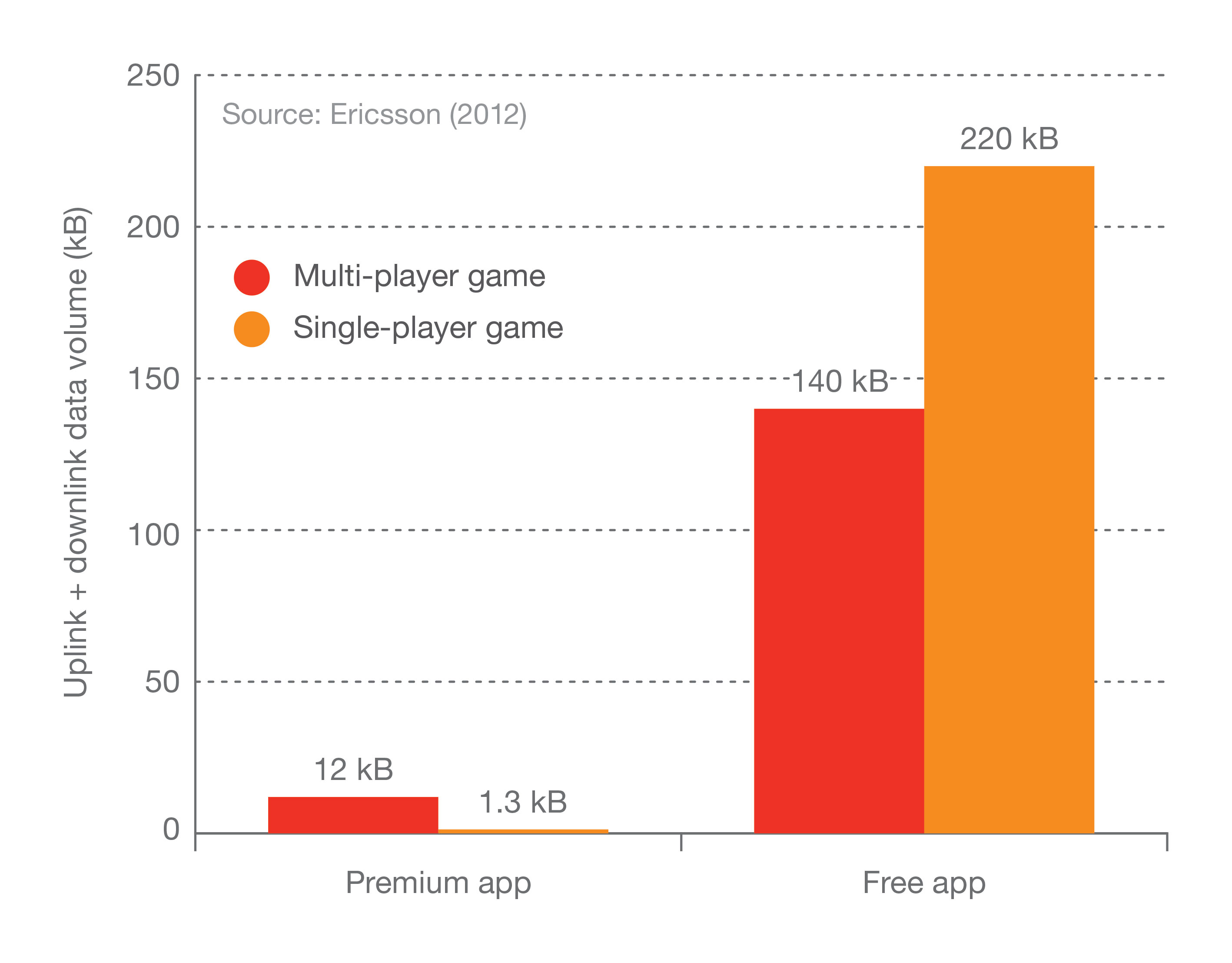 Figure 23: Comparison of data volume usage for a game session. JPEG