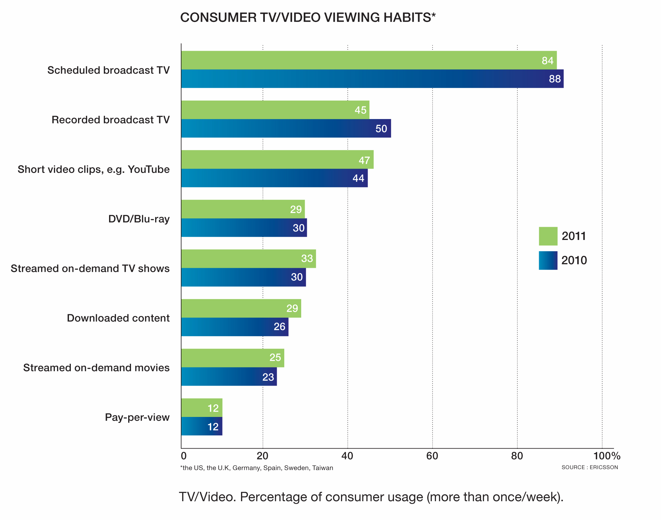 Picture of graph Consumer TV and viewing habits