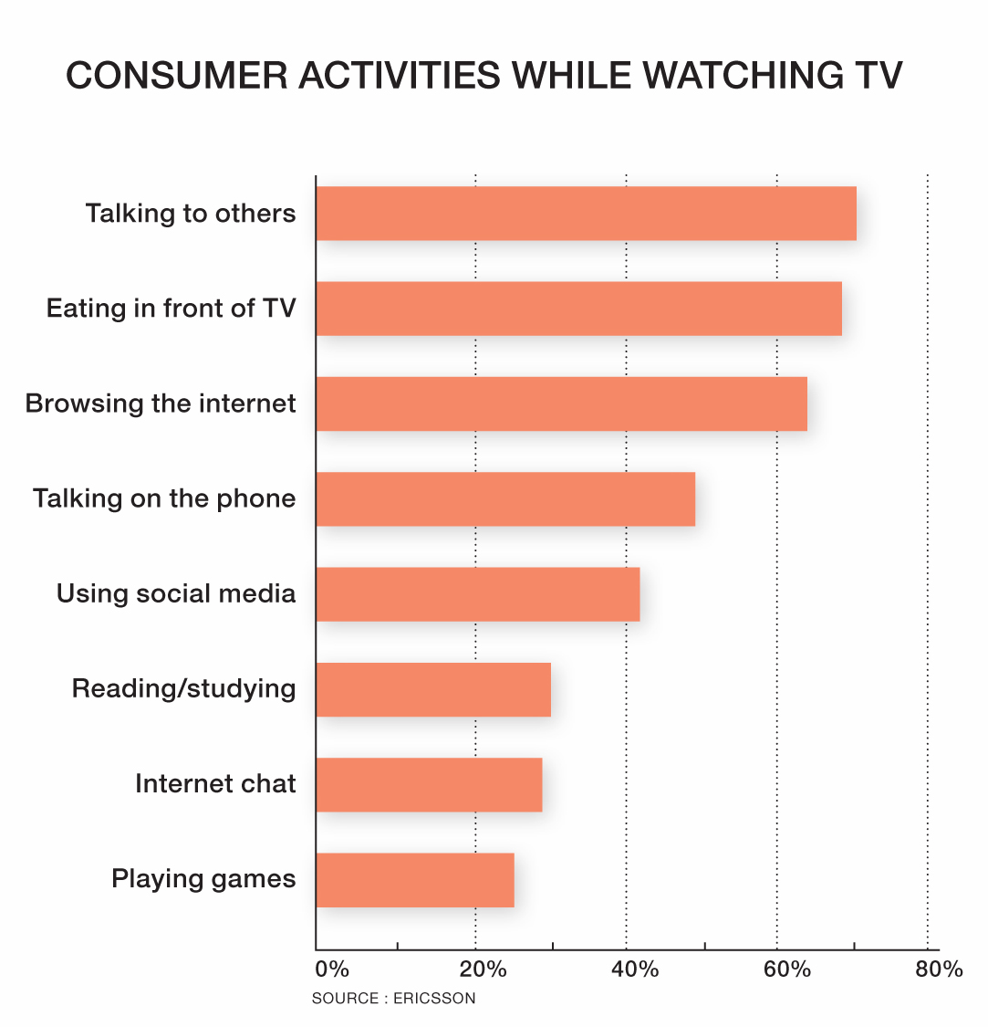 Picture graph Consumer activities while watching TV