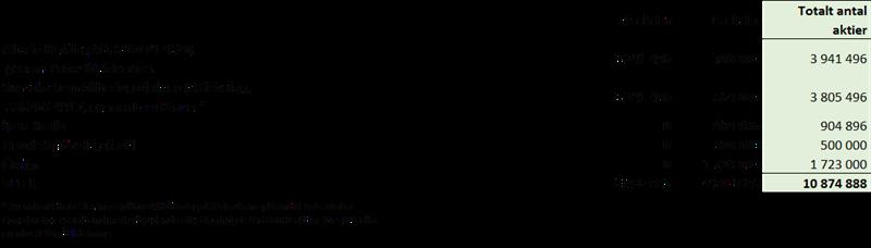 Aktiefördelningen per 2017-12-29