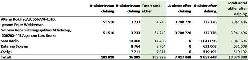 Aktiefördelningen per 2017-11-30