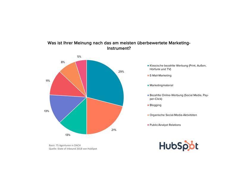 Was ist Ihrer Meinung nach das am meisten berbewertete MarketingInstrument
