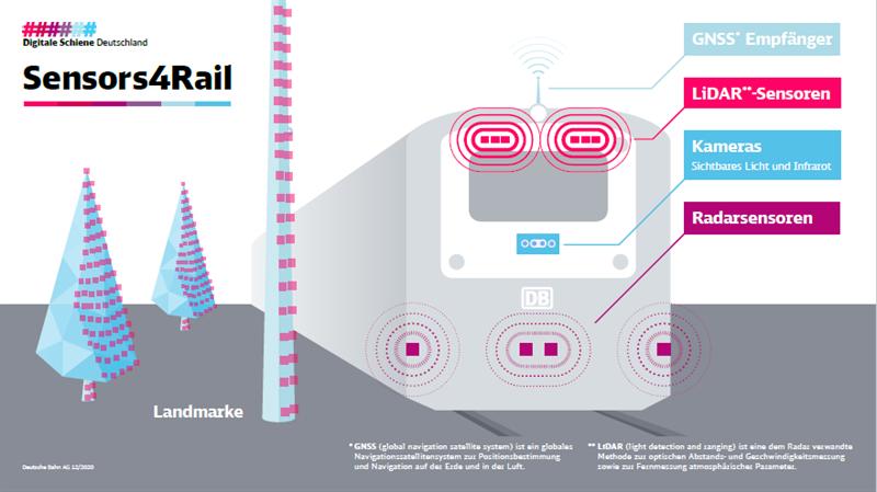 Sensors4Rail Projekt