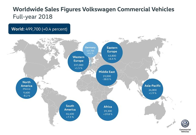 Volkswagen Hyötyautot toimitukset 2018