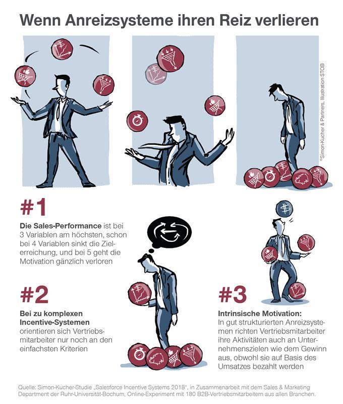 Anreizsysteme Infografik Simon Kucher Partners