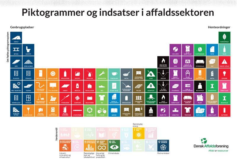 Pictogram frn Dansk Affaldsforening