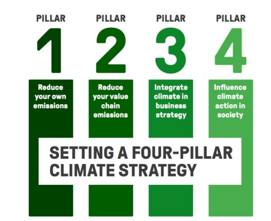 A fourpillar climate strategy