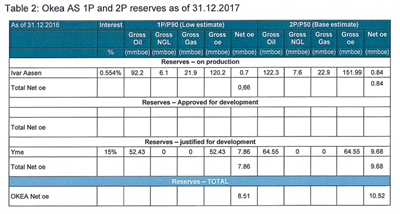 Table 2 Okea AS 1P and 2P reserves as of 31 12 2017