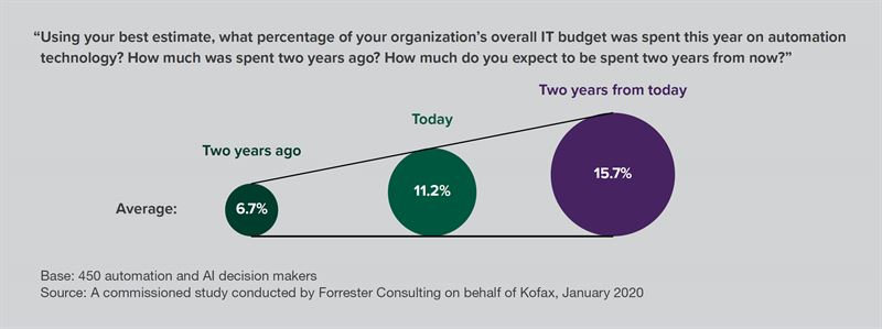 Kofax Forrester Research