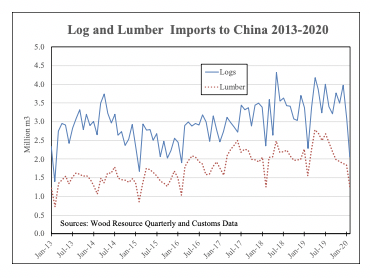 Imported Forest Products To China Dropped By 750 Million Dollars In January And February With The Biggest Decreases Seen In Lumber And Pulp Wood Resources International Llc