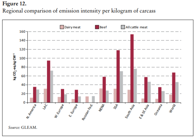 Regional comparison of emission intensity per kg of carcass