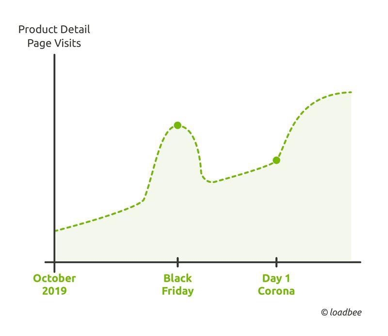 Influence Of The Corona Pandemic On E Commerce Loadbee Gmbh