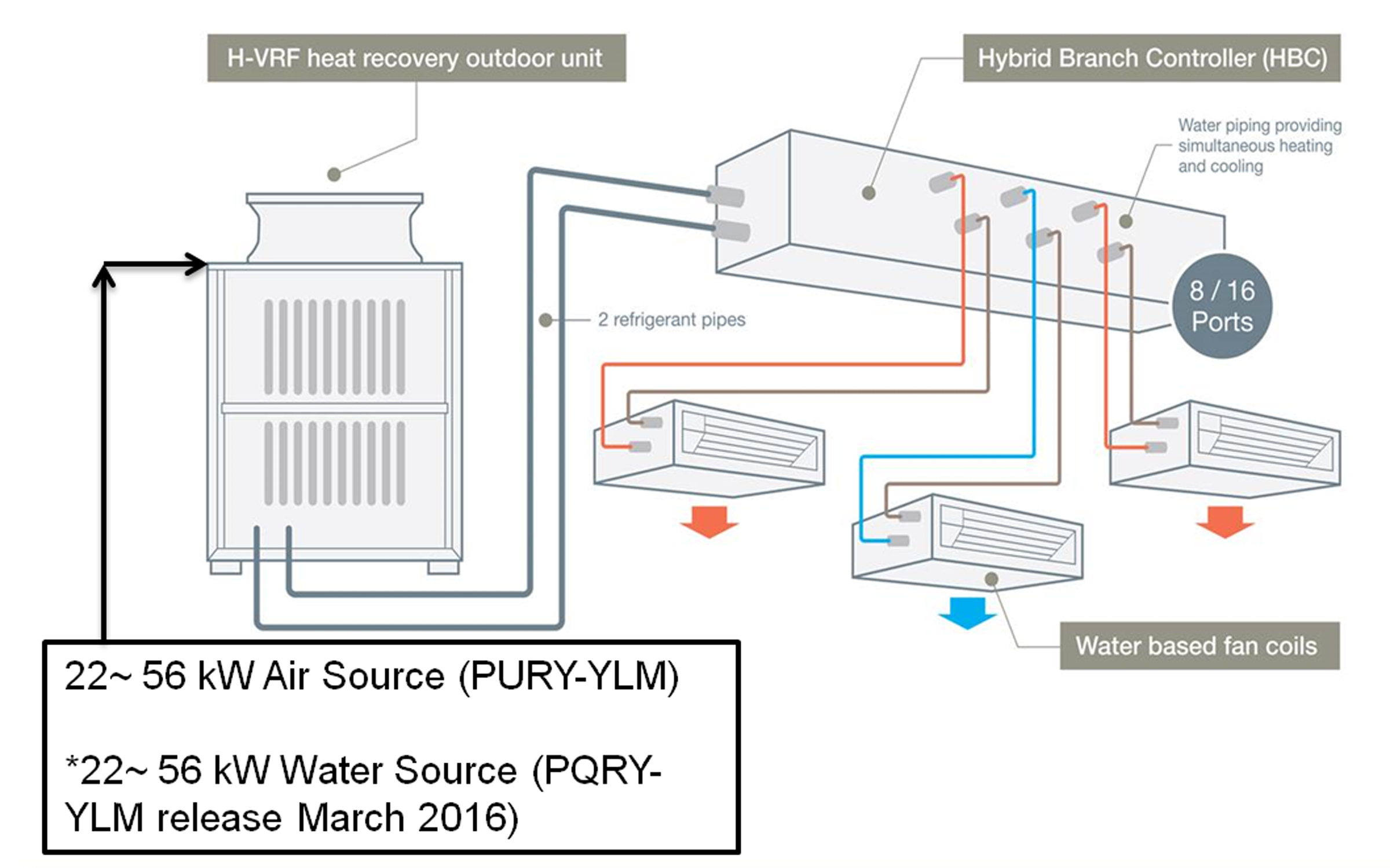 Mitsubishi Vrf Wiring Diagram Vrf System Discontinued Models Easy Installation J The World S Only Hybrid Vrf System Mitsubishi Electric Mitsubishi Vrf Control With Smart Stat 75f Coolmaster 8000mh For Mitsubishi Heavy