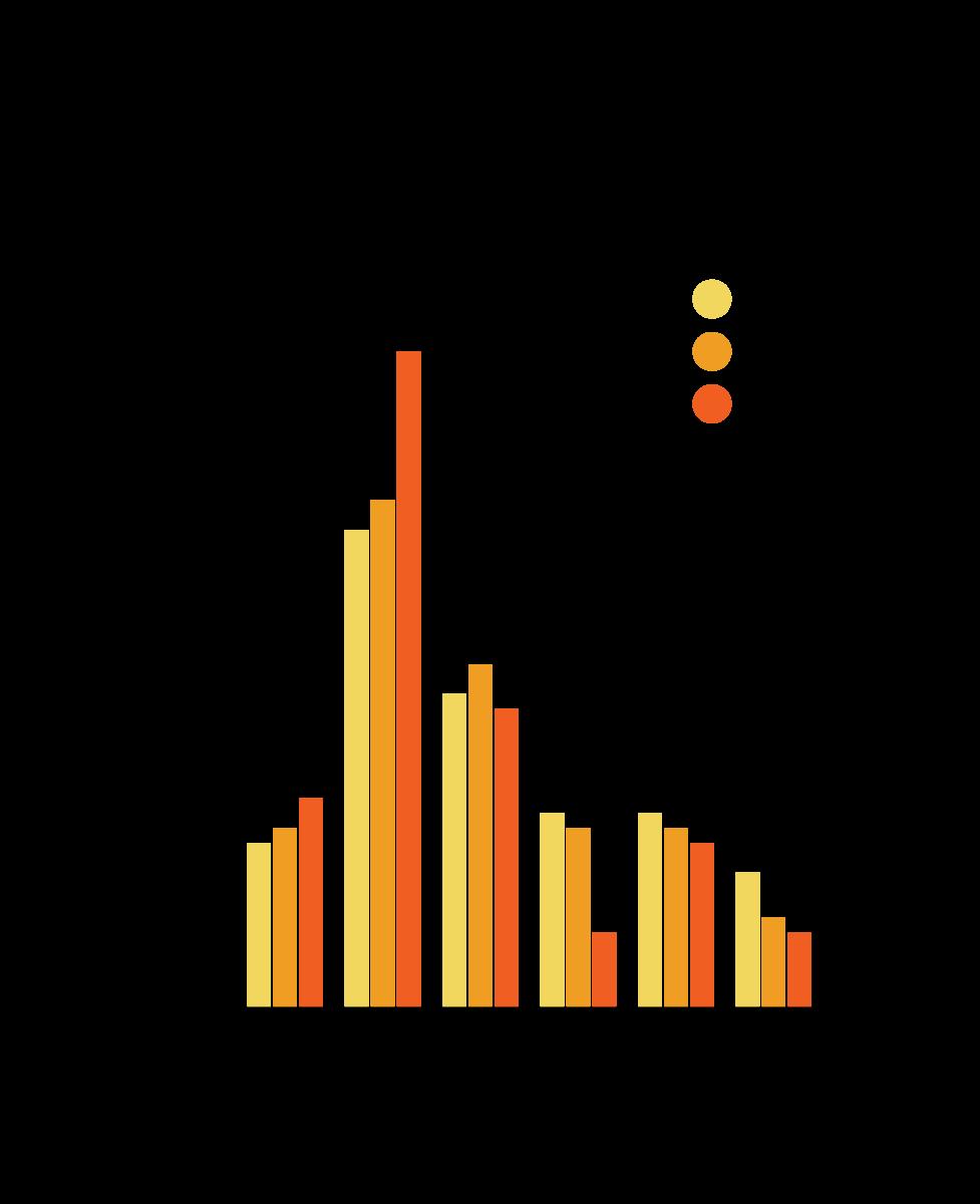 Graf över mätning bland kommunikatörer de senaste tre åren
