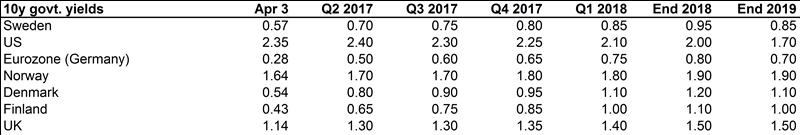 New global macro forecast: Global economy slowing - Handelsbanken