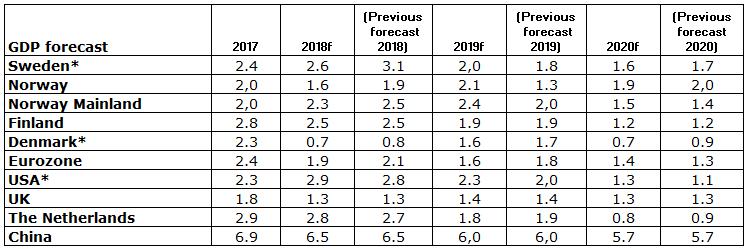 New forecast: Rate hikes despite lower growth - Handelsbanken