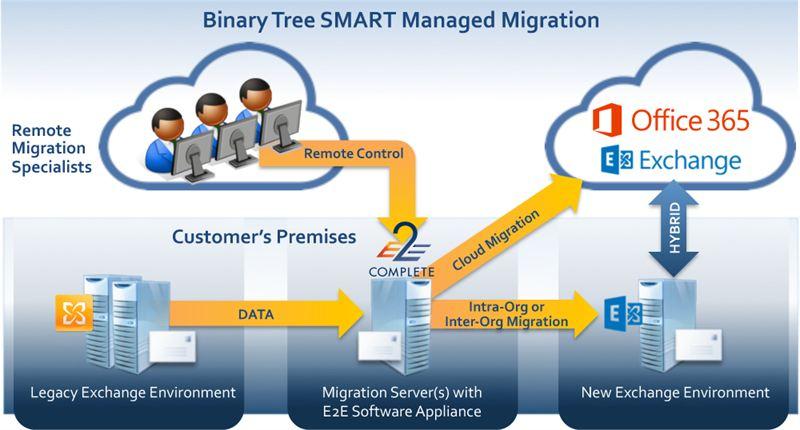 Binary tree options pricing