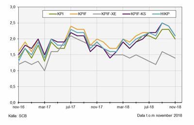 Tendenser till okat inflationstryck i usa