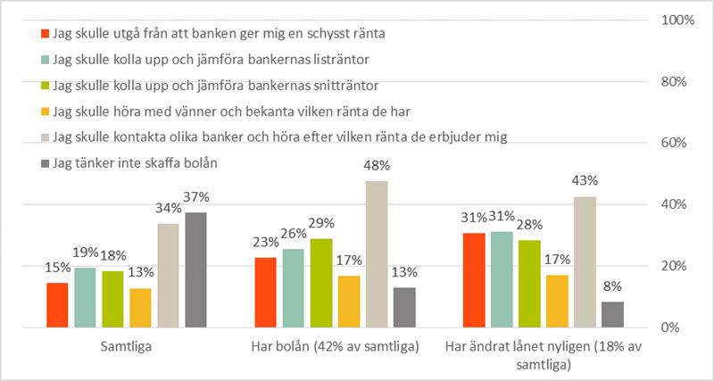 boräntor jämförelse banker