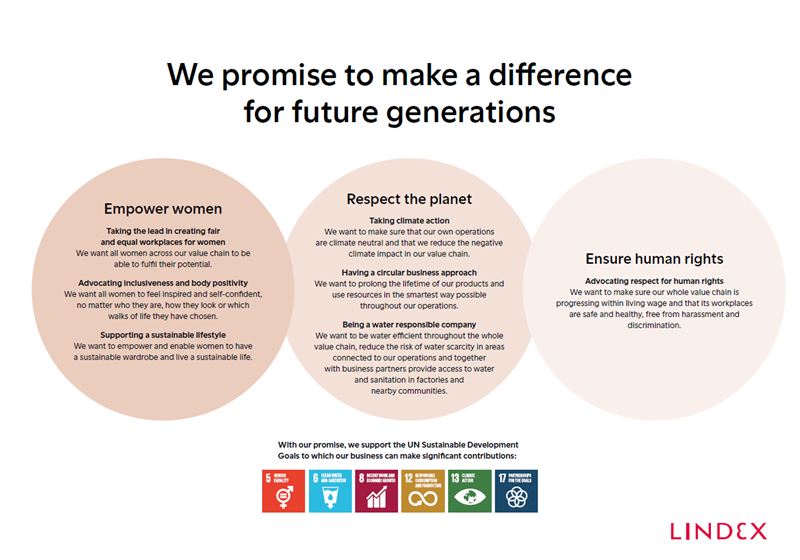 Lindex promise for future generations_infographic