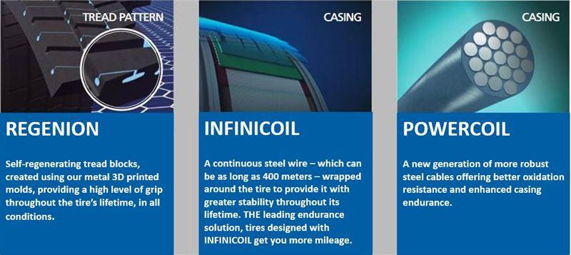 MICHELIN X Multi Energy Technologies