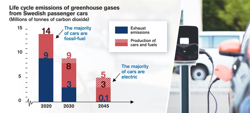 Exhaust emissions are emissions within Swedens borders which need to reach zero by 2045 to fully contribute to Swedens climate policy goals Emissions from the production of cars and fuels encompass the manufacture of cars and batteries as well as fuel production including the production of electricity for electric cars The striped fields show the possibilities for emission reductions in the manufacture of batteries vehicles and fuels The diagram assumes a Swedish ban on new sales of petrol and diesel cars in 2030 as well as an increasing usage of biofuels in accordance with the revised Swedish reduction obligation until 2030