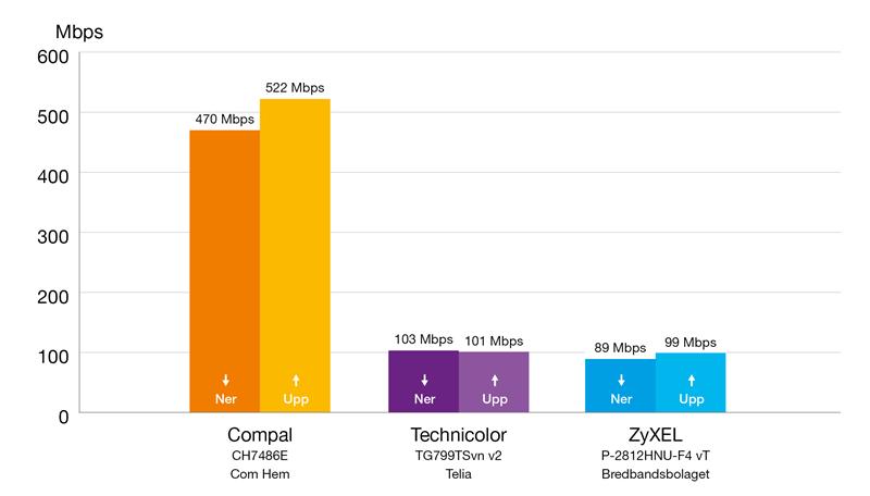 modem compal ch7486e
