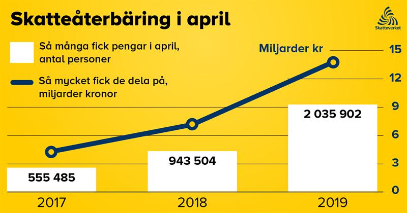 Skatteterbring i april 20172019