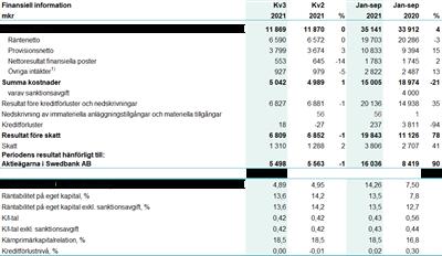 Swedbank hänger på – starkt från bankerna