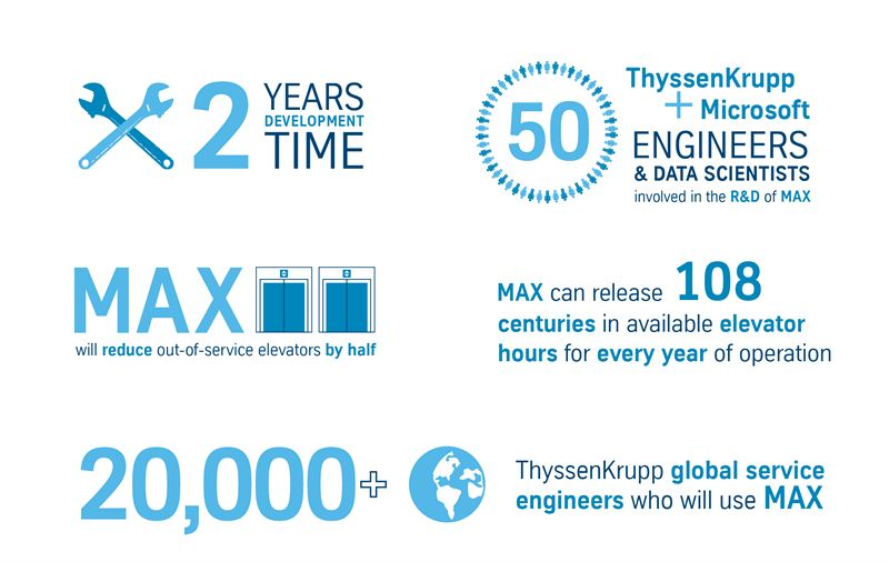 ThyssenKrupp Launches MAX: Maximizing Urban Efficiency with