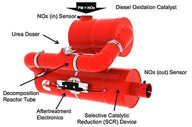 Cummins Power Generation employs multiple emissions technologies to