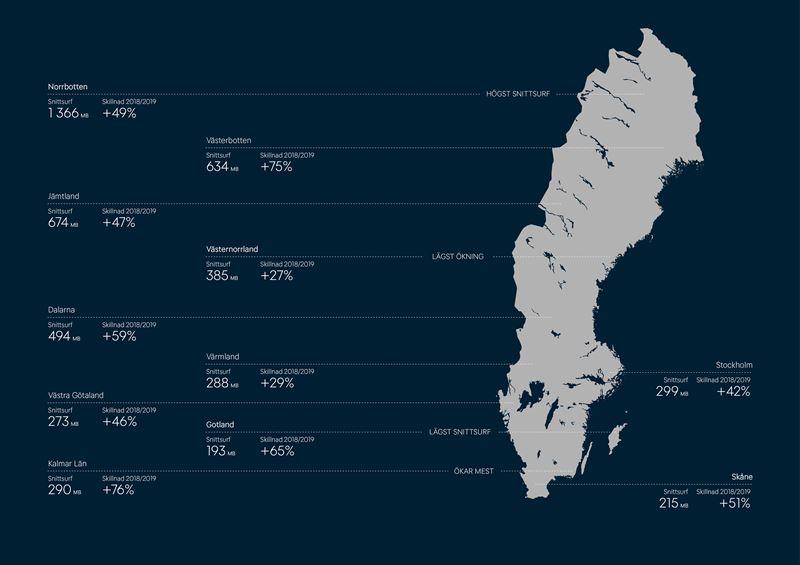 Skillnader surf mellan regioner i konsumtion av daglig datatrafik/surf