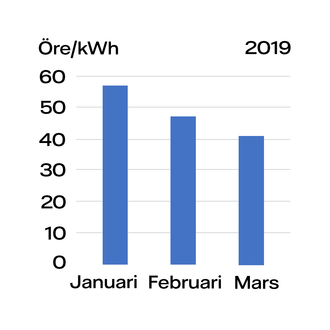 Diagram elmarknaden mars