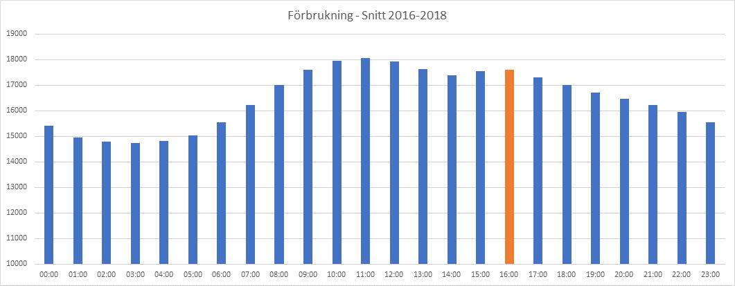 Julafton 2016–2018