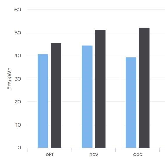 Priserna 2019 vs 2018 per månad i Elområde 3