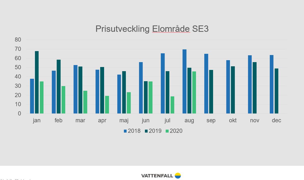 Elområde 3 2018-2020