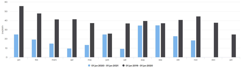 Spotpris 2020 vs 2019