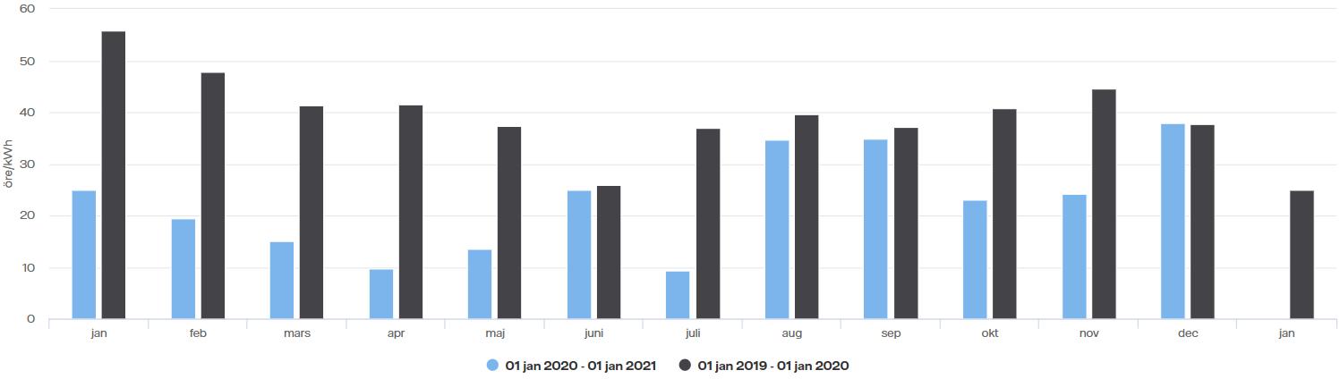 Spotpris graf december 2020