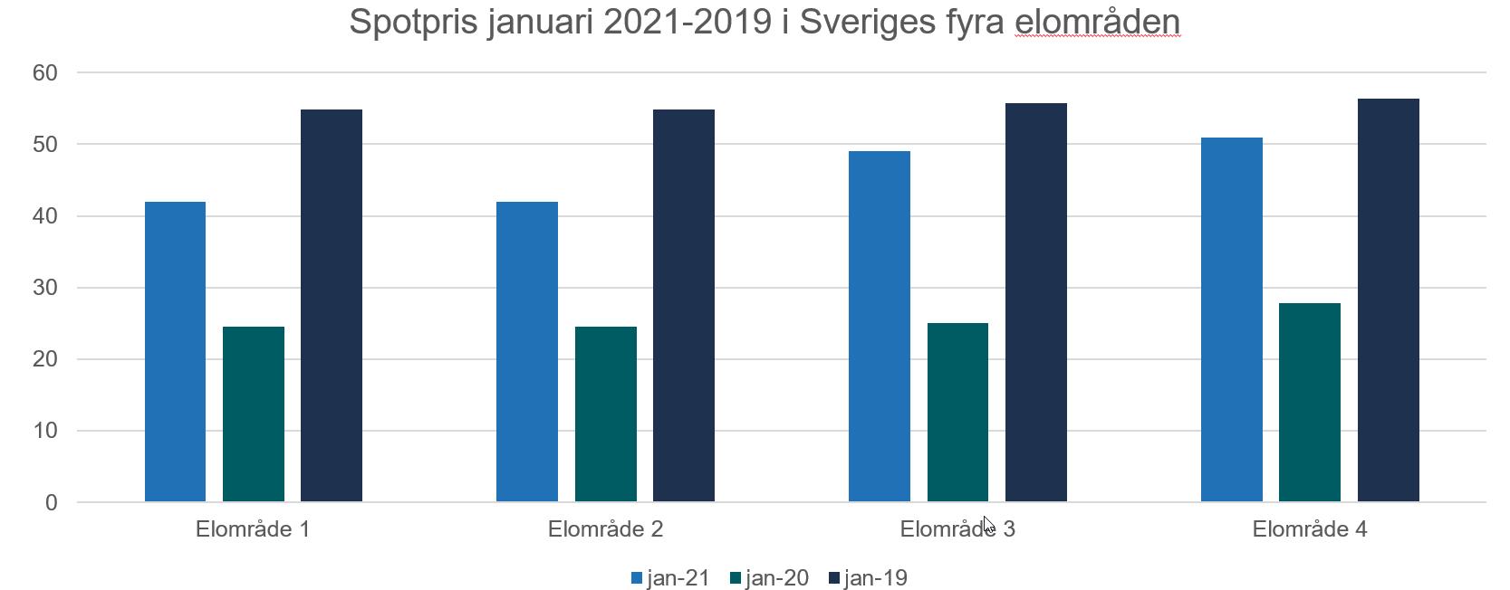 Graf spotpris 2021-2019