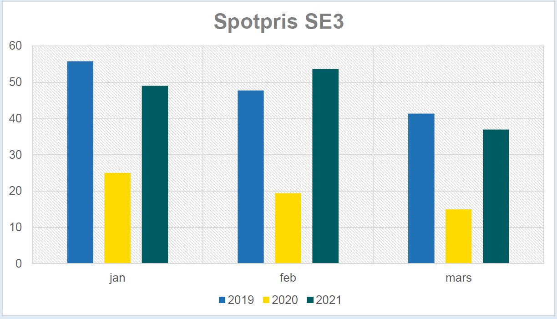 Spotpris jan-mars 2019-2021