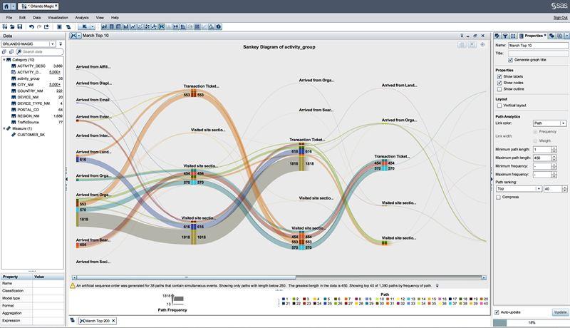 sas® visual analytics' path analysis, expanded hadoop support and ... sankey diagram sas sankey diagram tableau cision