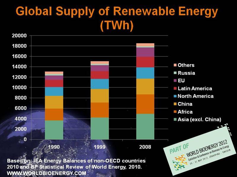 World bioenergy 2014 matchmaking
